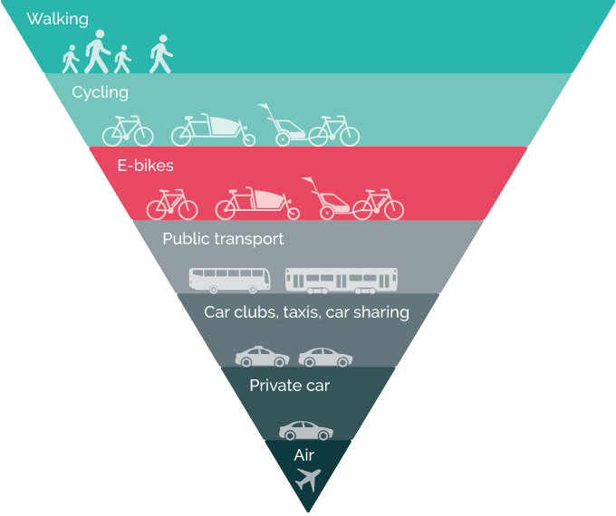 Diagram showing the hierarchy of different modes of travel according to environmental impact